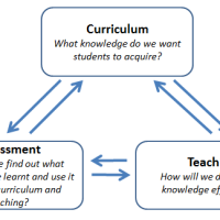 Curriculum, Teaching and Assessment