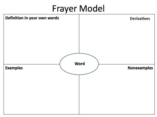 frayer model geog